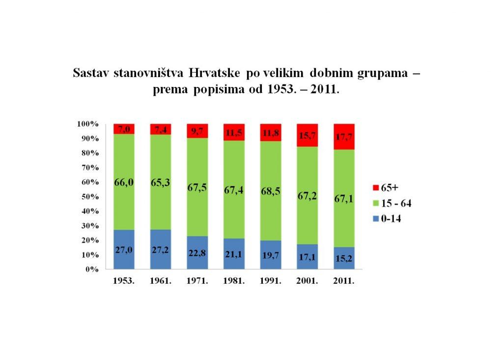 Sastav stanovništva Hrvatske po velikim dobnim grupama – prema popisima od 1953. – 2011.